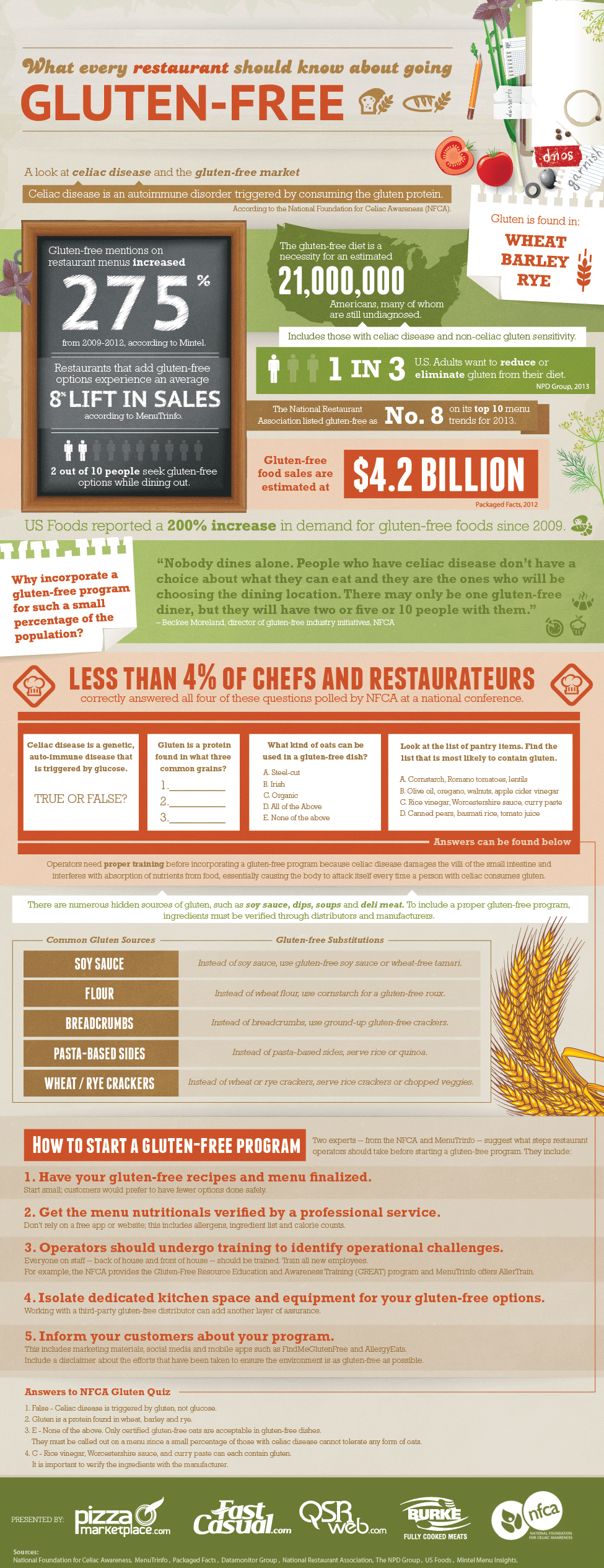 What every restaurant operator should know about going gluten-free [Infographic]